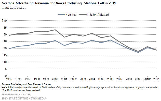 23-Average Advertising Revenue for News-Producing Stations Fell in 2011
