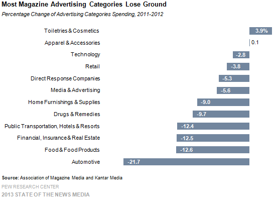 23-Most Magazine Advertising Categories Lose Ground