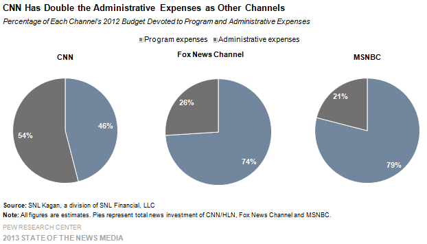 23_Cable_CNN has double the administrative expenses as other channels