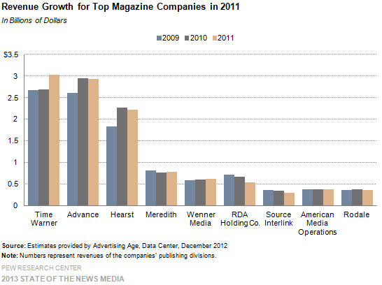 24-Revenue Growth for Top Magazine Companies in 2011