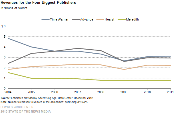 25-Revenues for the Four Biggest Publishers