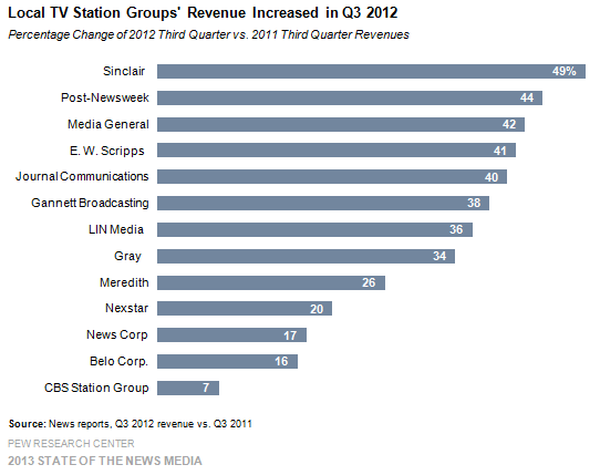 26-Local TV Station Groups' Revenue Increased in Q3 2012