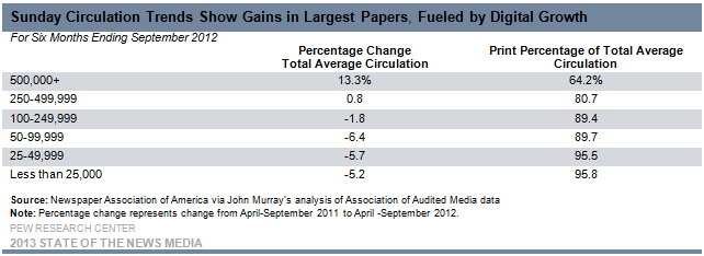 26-Sunday Circulation Trends Show Gains in Largest Papers, Fueled by Digital Growth