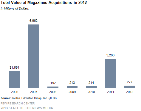 26-Total Value of Magazines Acquisitions in 2012