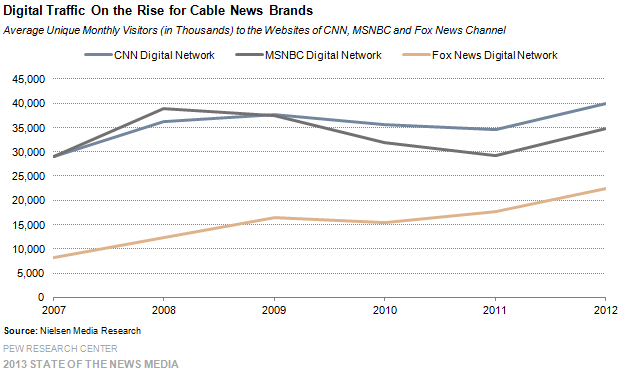 26_Cable_Digital traffic on the rise for cable news brands