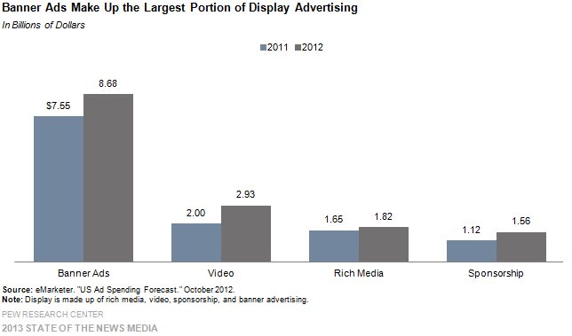 27-Banner Ads Make Up the Largest Portion of Display Advertising