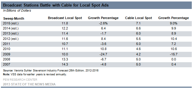 27-Broadcast Stations Battle with Cable for Local Spot Ads