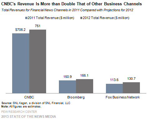 27_Cable_CNBCs revenue is more than double that of other business channels
