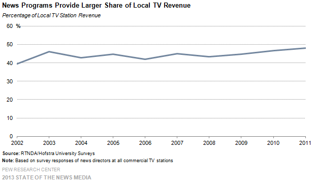 28-News Programs Provide Larger Share of Local TV Revenue