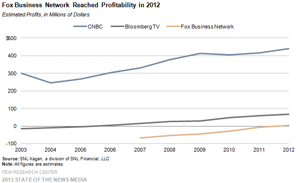 28_Cable_Fox Business Network reached profitability in 2012