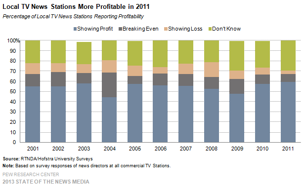 29-Local TV News Stations More Profitable in 2011