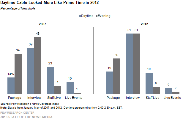 3-Daytime Cable Looked More Like Prime Time in 2012