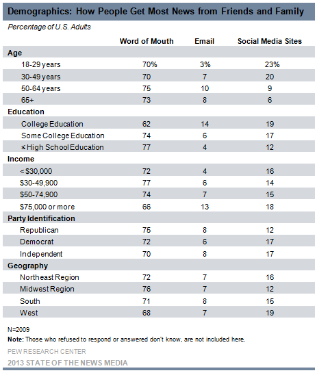 3-Demographics How People Get Most News from Friends and Family