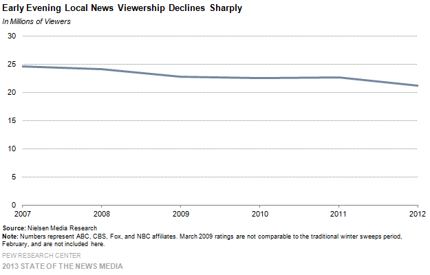 3-Early Evening Local News Viewership Declines Sharply