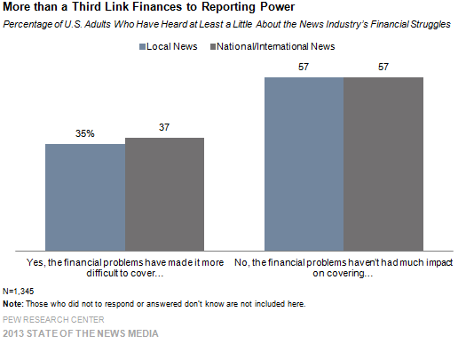 3-More than a Third Link Finances to Reporting Power