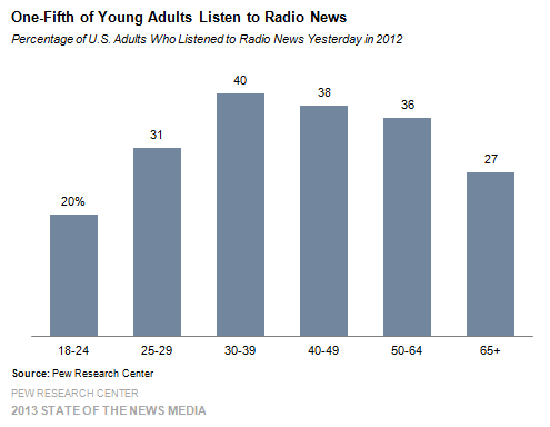 3 One fifth of Young Adults Listen to Radio News