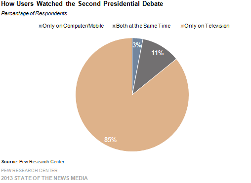 3-how users watched the second presidential debate