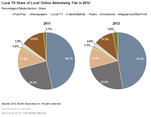 30-Local TV Share of Local Online Advertising Flat in 2012