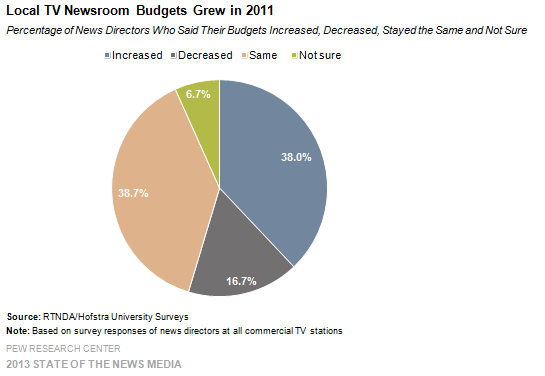 31-Local TV Newsroom Budgets Grew in 2011