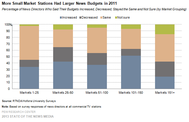 32-More Small Market Stations Had Larger News Budgets in 2011