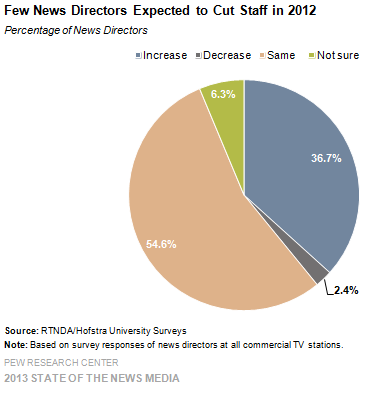 33-Few News Directors Expected to Cut Staff in 2012