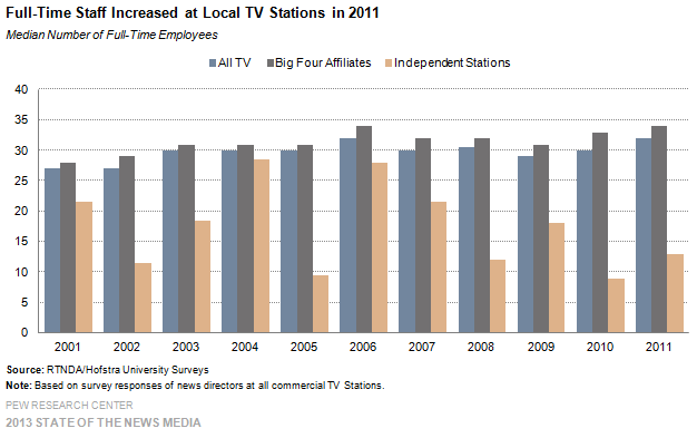 34-Full-Time Staff Increased at Local TV Stations in 2011