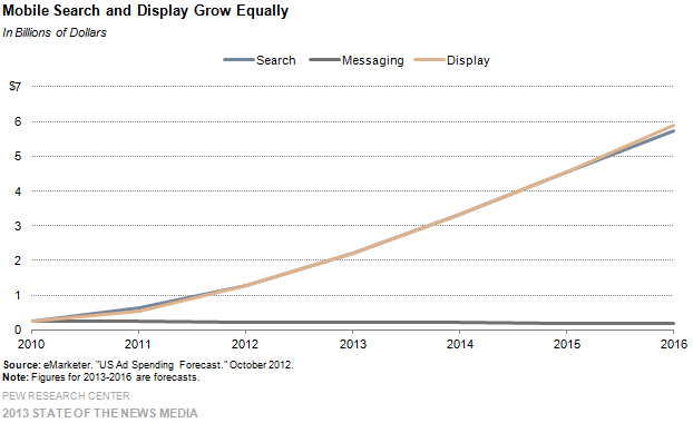 35-mobile search and display grow equally