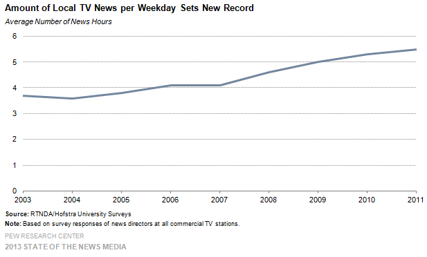 36-Amount of Local TV News per Weekday Sets New Record