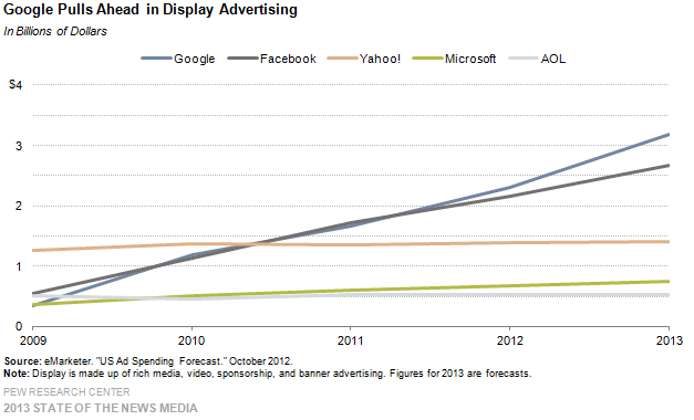 36-google pulls ahead in display advertising