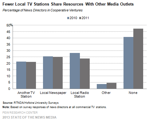 37-Fewer Local TV Stations Share Resources With Other Media Outlets