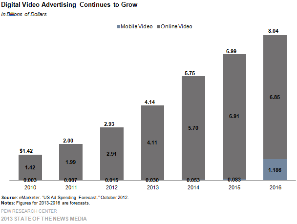 37-digital video advertising continues to grow