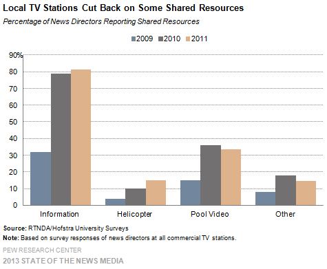 38-Local TV Stations Cut Back on Some Shared Resources