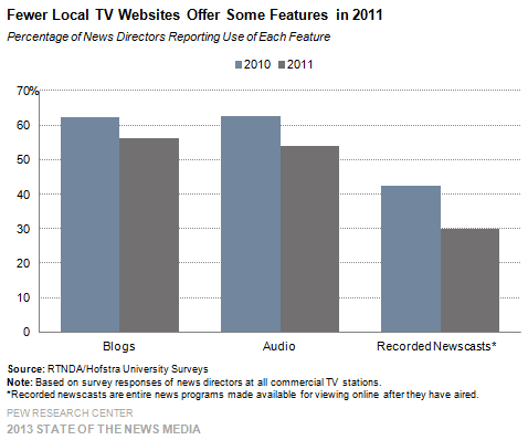 39-Fewer Local TV Websites Offer Some Features in 2011