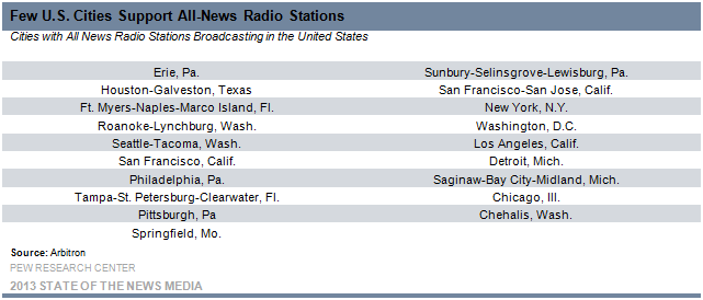 4 Few US Cities Support All News Radio Stations