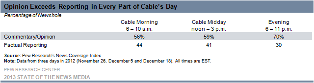 4-Opinion Exceeds Reporting in Every Part of Cable's Day