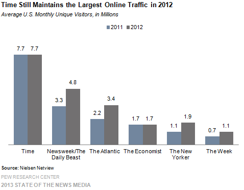 4-Time Still Maintains the Largest Online Traffic in 2012