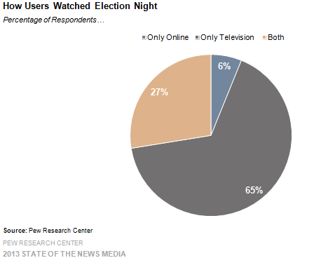 4- how users watched election night