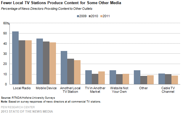 40-Fewer Local TV Stations Produce Content for Some Other Media