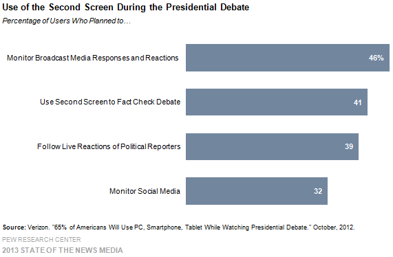 4a-use of the second screen during the presidential debate