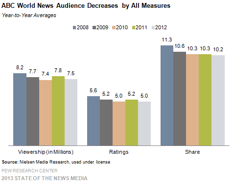 5 ABC World News Audience Decreases by All Measures