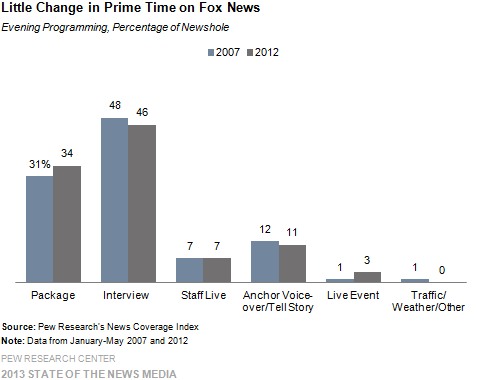 5-Little Change in Prime Time on Fox News
