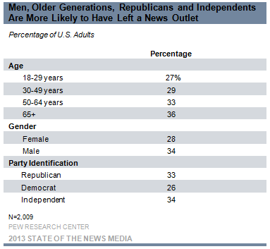 5-Men, Older Generations, Republicans, and Independnets Are More Likely to Have Left a News Outlet