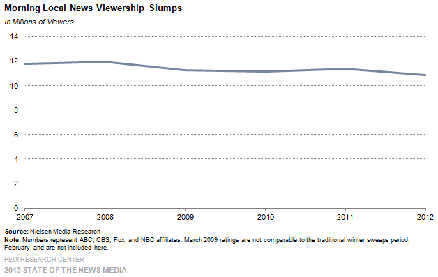 5-Morning Local News Viewership Slumps