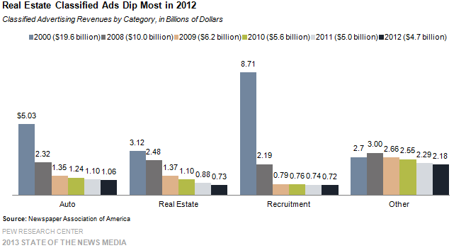 5-Real Estate Classified Ads Dip Most in 2012