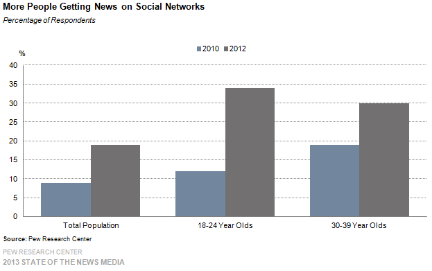 5-more people getting news on social networks