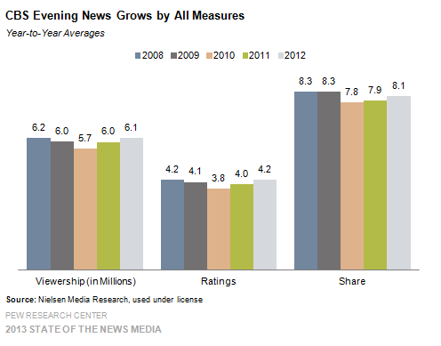 6 CBS Evening News Grows by All Measures