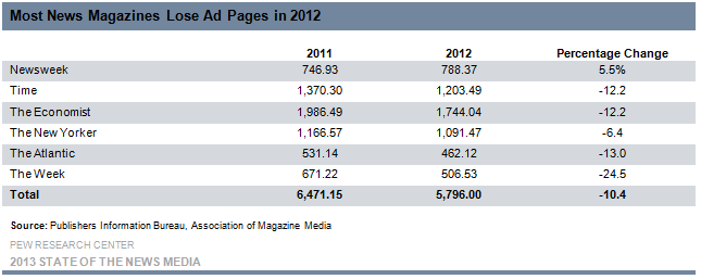 6-Most News Magazines Lose Ad Pages in 2012