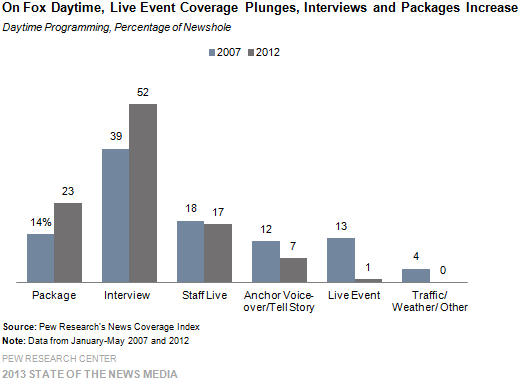 6-On Fox Daytime Live Event Coverage Plunges Interviews and Packages Increase