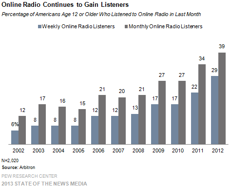 6 Online Radio Continues to Gain Listeners