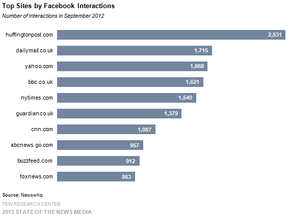 6-top sites by facebook interactions small